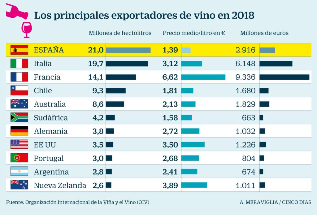 Los principales exportadores de vino 2018